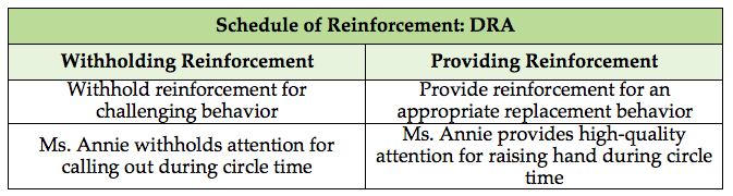 EBIP_Differential Reinforcement_DRA