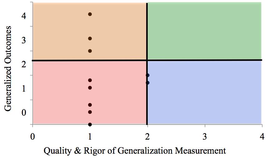 EBIP_SCARF_Generalization Graph