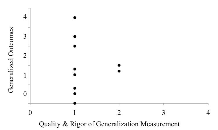 SCARF_Graph 2